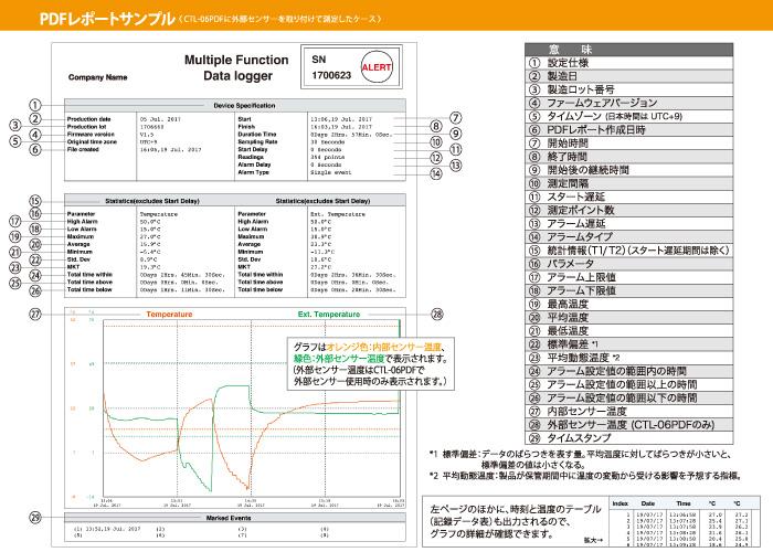 CTL-06 PDF使用图片