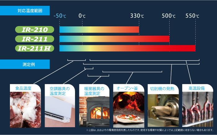 IR-210系列温度范围